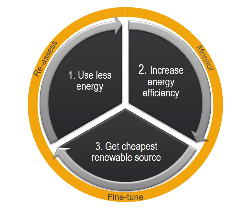 The clever energy model